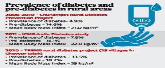m v diabetes center hyderabad noticias