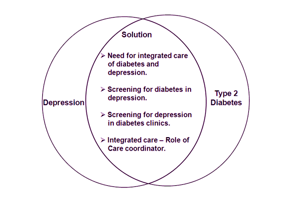Figure 5 : Association of depression and type 2 diabetes – Need for integrated care [8]