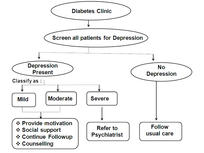 Recommended screening and treatment of depression in a diabetic clinic