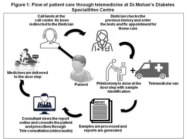 Flow of patient care through telemedicine at Dr. Mohan's Diabetes Speacialities Center