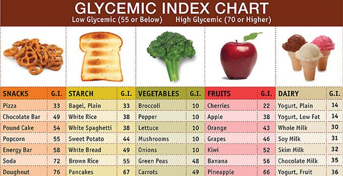 Clycemic Index Chart