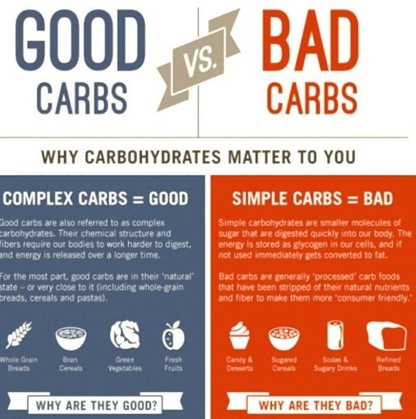 Good Carbs and Bad carbs